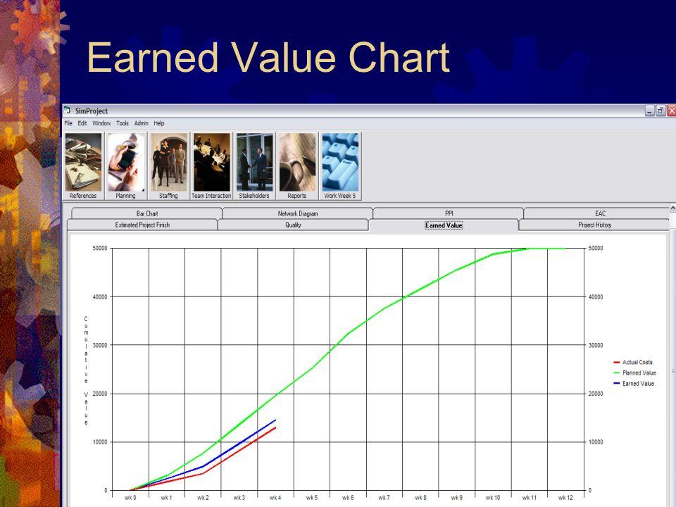 18 Earned Value Chart