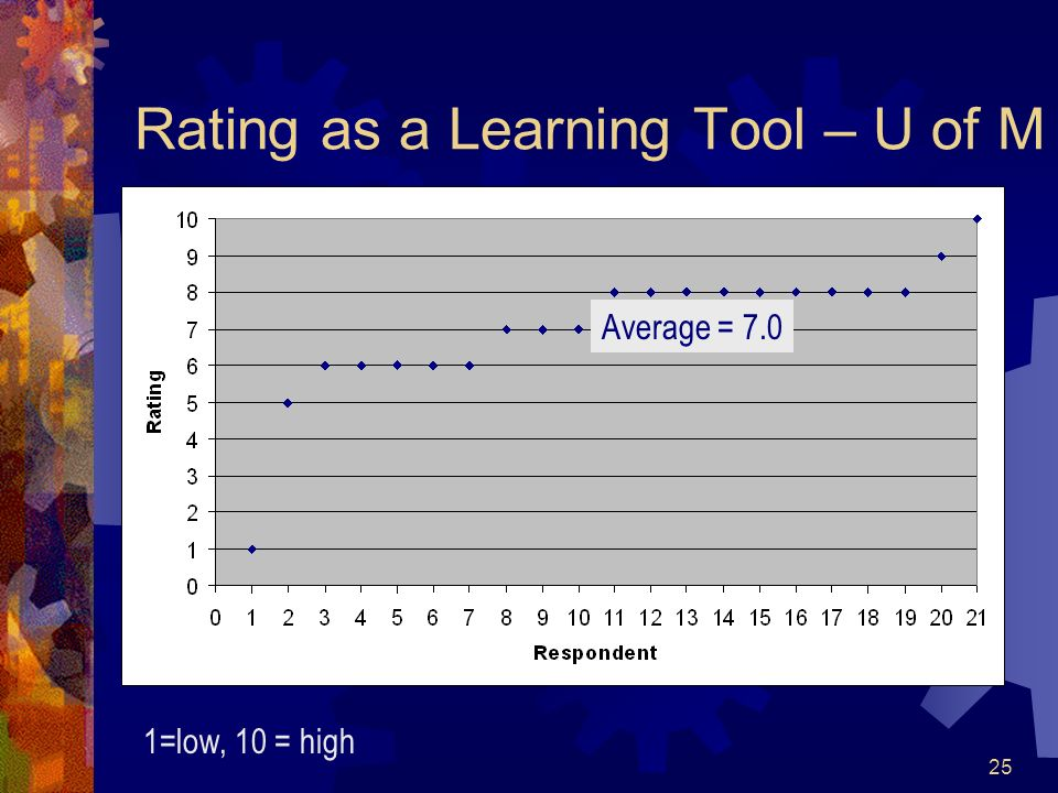 25 Rating as a Learning Tool – U of M 1=low, 10 = high Average = 7.0