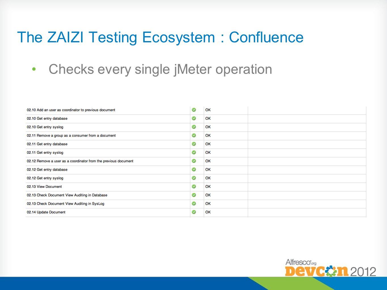 The ZAIZI Testing Ecosystem : Confluence Checks every single jMeter operation