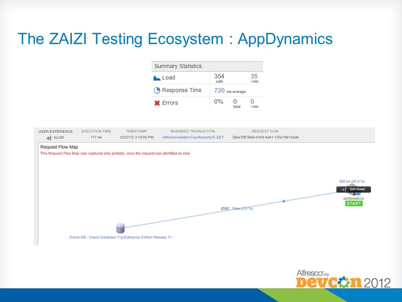The ZAIZI Testing Ecosystem : AppDynamics