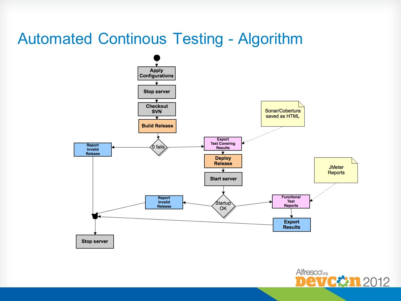 Automated Continous Testing - Algorithm