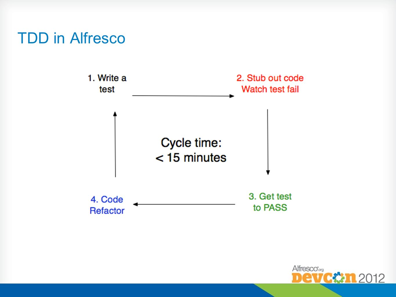 Possible thanks to Alfresco and Maven-Surefire integration Virtual Database and Alfresco context