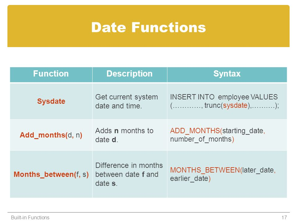 Date Functions FunctionDescriptionSyntax Sysdate Get current system date and time. INSERT INTO employee VALUES (…………, trunc(sysdate),……….); Add_months