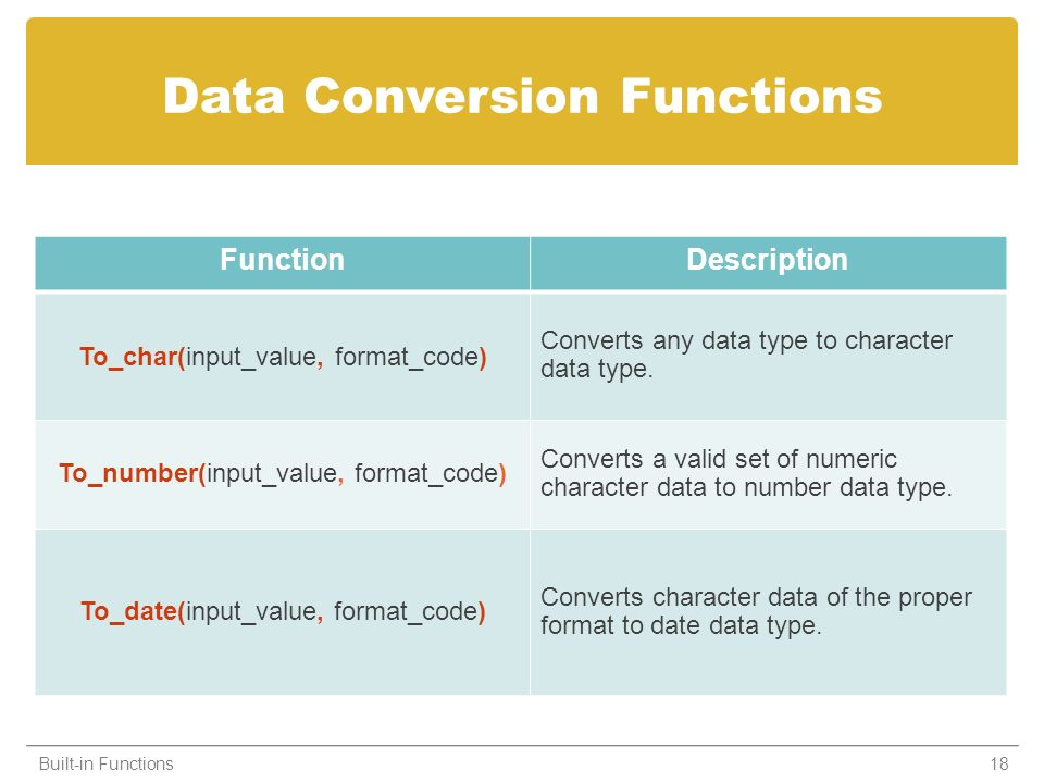 Data Conversion Functions Built-in Functions18 FunctionDescription To_char(input_value, format_code) Converts any data type to character data type. To