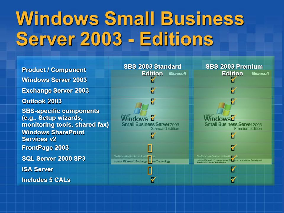 Windows Small Business Server 2003 - Editions Includes 5 CALs ISA Server SQL Server 2000 SP3 FrontPage 2003 Windows SharePoint Services v2 SBS-specifi