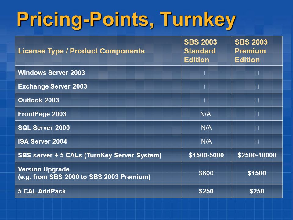 Pricing-Points, Turnkey License Type / Product Components SBS 2003 Standard Edition SBS 2003 Premium Edition Windows Server 2003 Exchange Server 2003