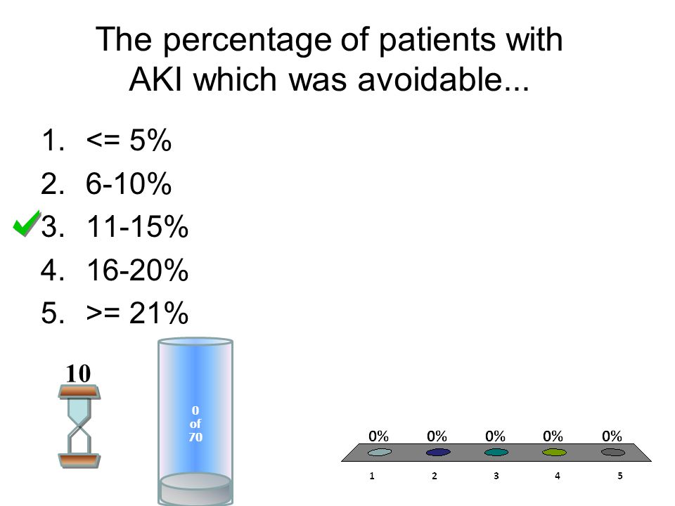 The percentage of patients with AKI which was avoidable...