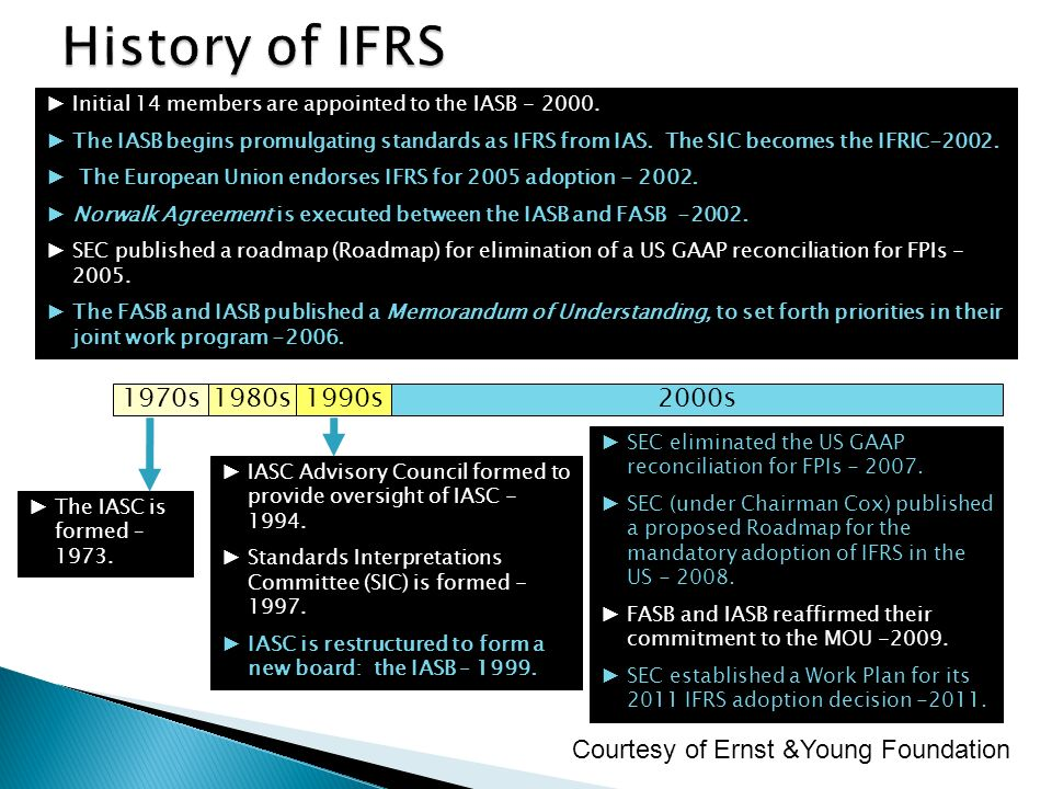 1970s1980s1990s2000s The IASC is formed – 1973. IASC Advisory Council formed to provide oversight of IASC - 1994. Standards Interpretations Committee