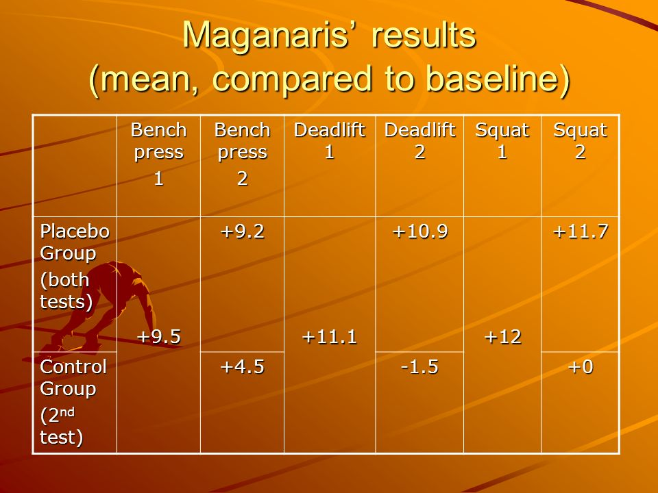 Maganaris results (mean, compared to baseline) Bench press 1 2 Deadlift 1 Deadlift 2 Squat 1 Squat 2 Placebo Group (both tests) +9.5+9.2+11.1+10.9+12+