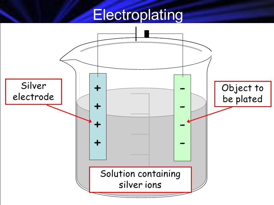Electroplating ++++++++ -------- Solution containing silver ions Silver electrode Object to be plated
