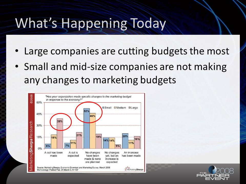 Whats Happening Today Large companies are cutting budgets the most Small and mid-size companies are not making any changes to marketing budgets