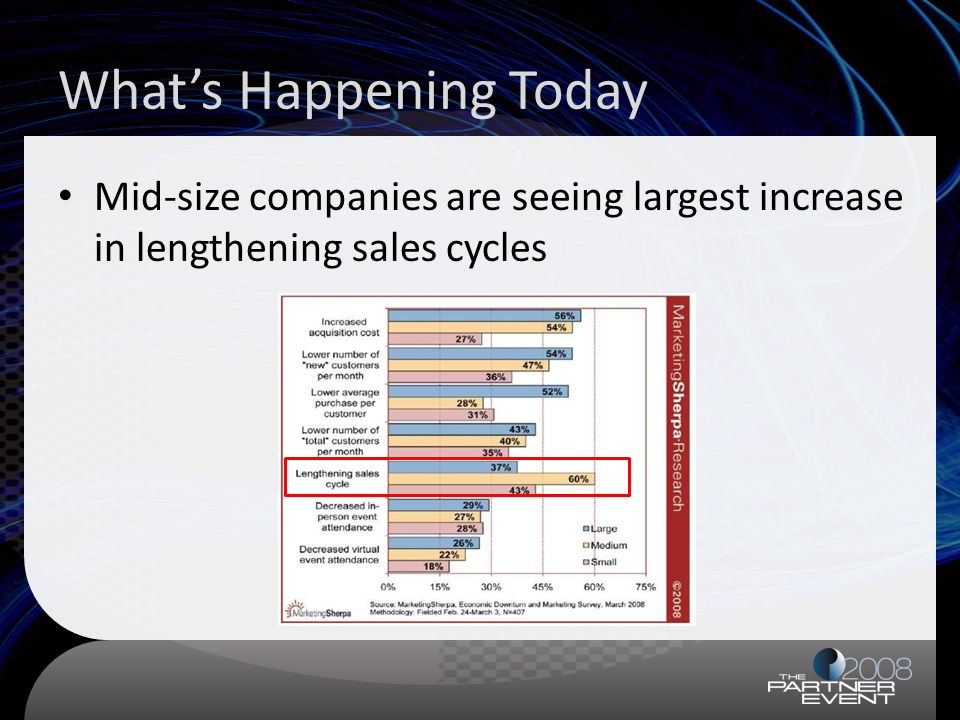 Whats Happening Today Mid-size companies are seeing largest increase in lengthening sales cycles