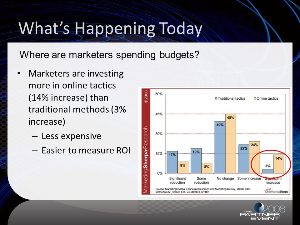 Whats Happening Today Marketers are investing more in online tactics (14% increase) than traditional methods (3% increase) – Less expensive – Easier to measure ROI Where are marketers spending budgets
