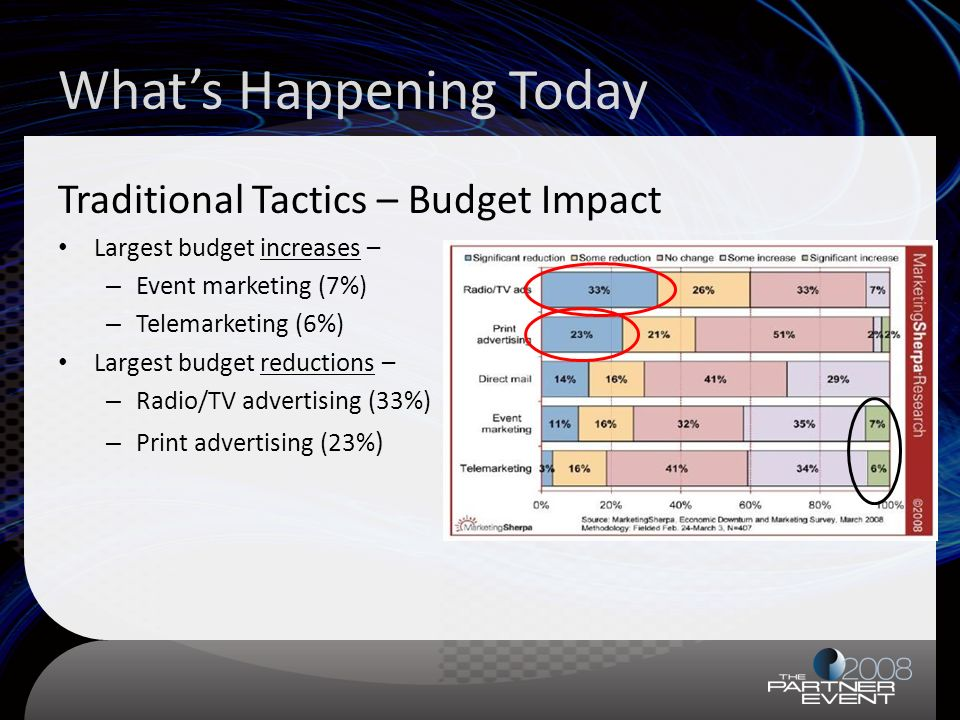Whats Happening Today Traditional Tactics – Budget Impact Largest budget increases – – Event marketing (7%) – Telemarketing (6%) Largest budget reductions – – Radio/TV advertising (33%) – Print advertising (23% )
