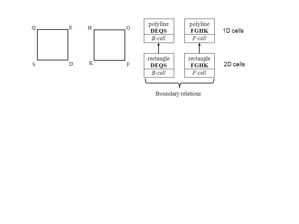 E S Q F G K H F-cell rectangle FGHK B-cell rectangle DEQS B-cell polyline DEQS F-cell polyline FGHK Boundary relations 1D cells 2D cells D