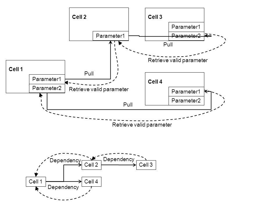 Cell 1 Parameter2 Parameter1 Cell 2 Parameter1 Cell 2Cell 3 Parameter2 Parameter1 Pull Retrieve valid parameter Dependency Cell 4 Parameter2 Parameter