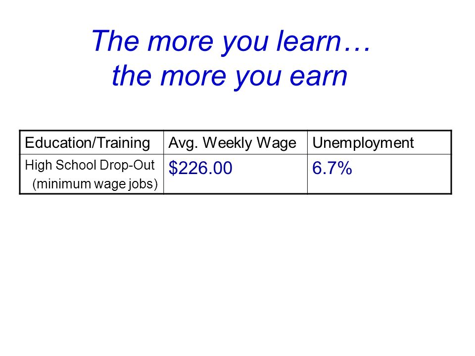 The more you learn… the more you earn Education/TrainingAvg.
