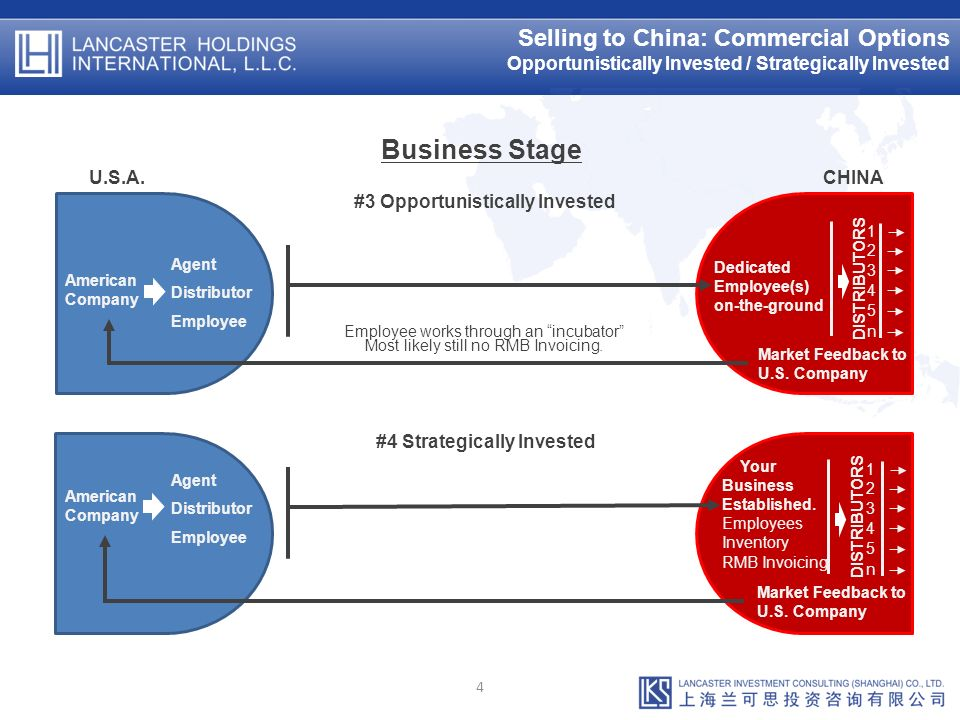 Selling to China: Commercial Options Opportunistically Invested / Strategically Invested 4 Business Stage U.S.A.CHINA American Company Agent Distributor Employee American Company Agent Distributor Employee Your Business Established.