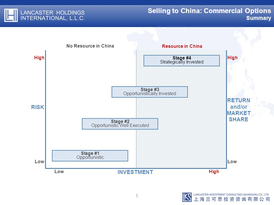 Selling to China: Commercial Options Summary 5 High Low RISK High Low RETURN and/or MARKET SHARE Low High INVESTMENT No Resource in China Resource in China Stage #3 Opportunistically Invested Stage #4 Strategically Invested Stage #2 Opportunistic Well Executed Stage #1 Opportunistic