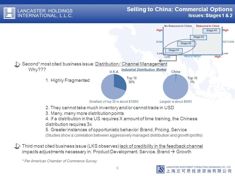 Selling to China: Commercial Options Issues: Stages 1 & 2 6 Second* most cited business issue: Distribution / Channel Management Why??.