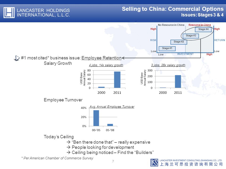 Selling to China: Commercial Options Issues: Stages 3 & 4 7 4 jobs, 14x salary growth 3 jobs, 28x salary growth USD Base Annual Salary USD Base Annual Salary Avg.