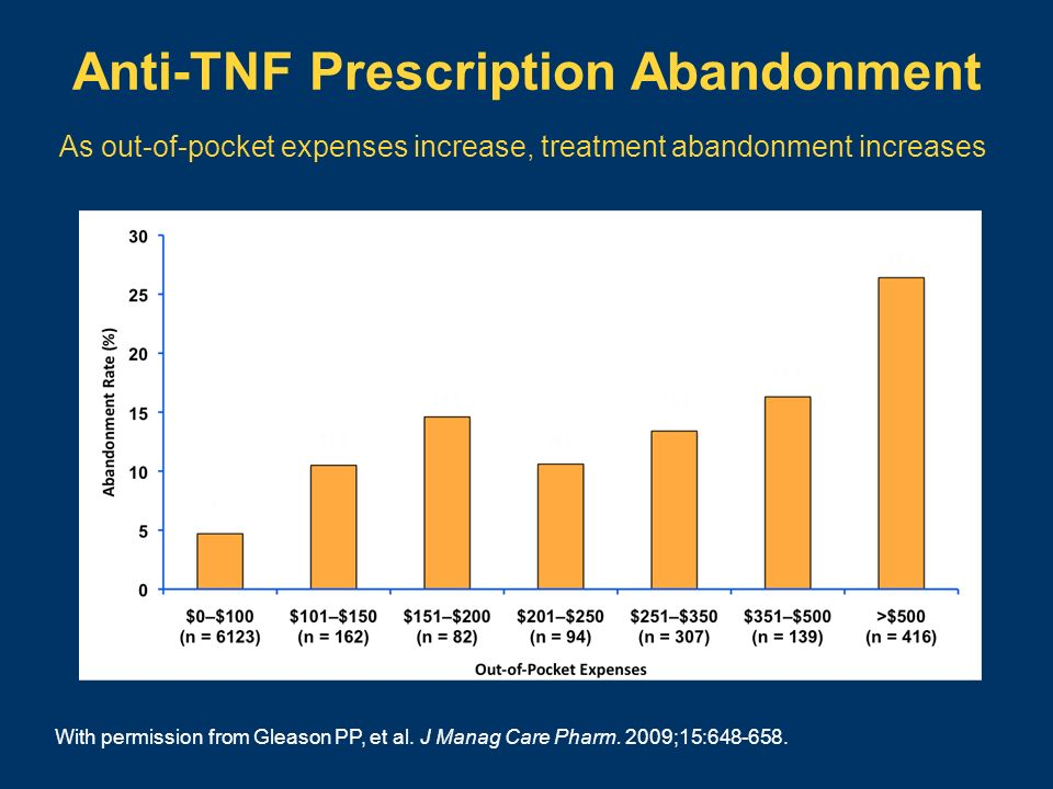 Anti-TNF Prescription Abandonment As out-of-pocket expenses increase, treatment abandonment increases With permission from Gleason PP, et al. J Manag