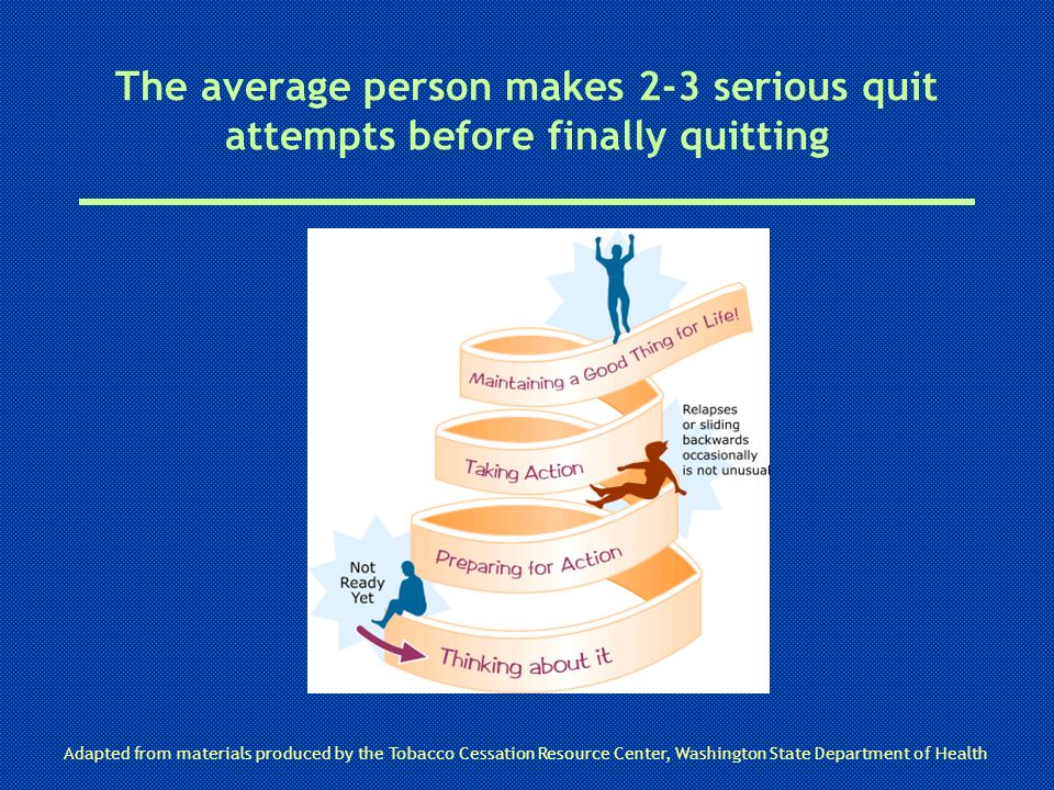 The average person makes 2-3 serious quit attempts before finally quitting Adapted from materials produced by the Tobacco Cessation Resource Center, W