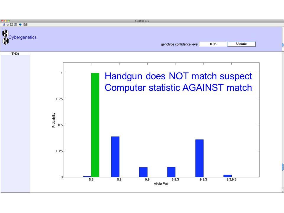 Handgun does NOT match suspect Computer statistic AGAINST match