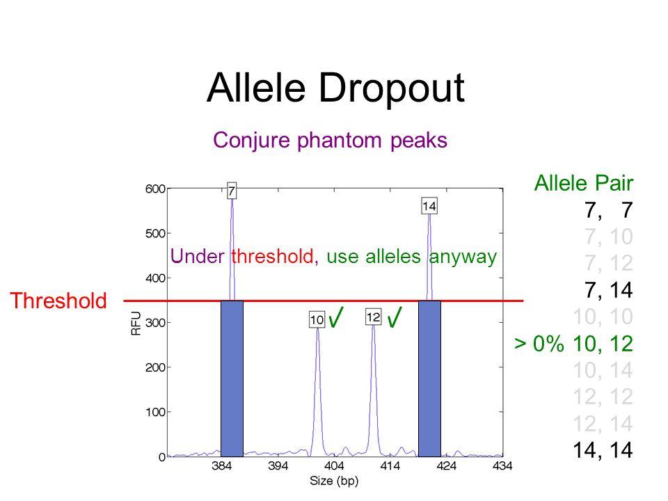 Allele Dropout Threshold Under threshold, use alleles anyway Allele Pair 7, 7 7, 10 7, 12 7, 14 10, 10 > 0% 10, 12 10, 14 12, 12 12, 14 14, 14 Conjure phantom peaks