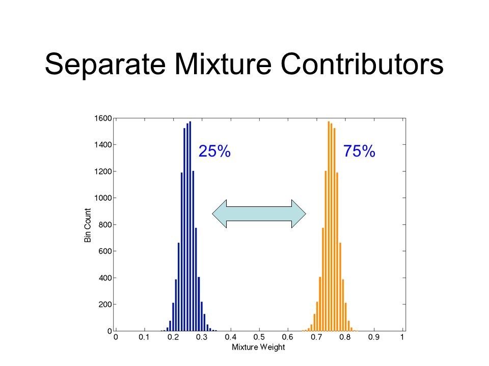 Separate Mixture Contributors 25%75%