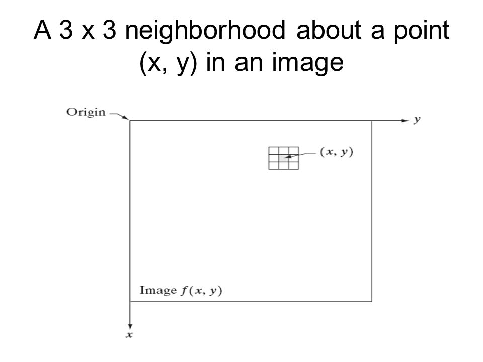A 3 x 3 neighborhood about a point (x, y) in an image