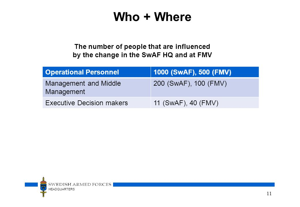 HEADQUARTERS Who + Where Operational Personnel1000 (SwAF), 500 (FMV) Management and Middle Management 200 (SwAF), 100 (FMV) Executive Decision makers1