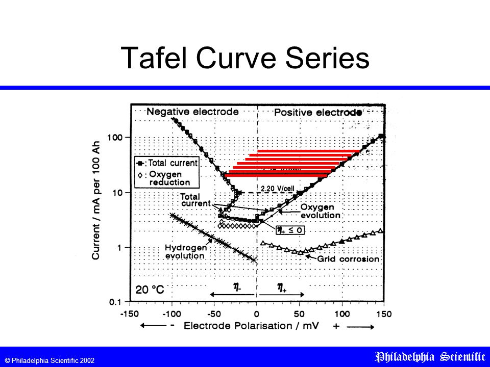 © Philadelphia Scientific 2002 Philadelphia Scientific Tafel Curve Series