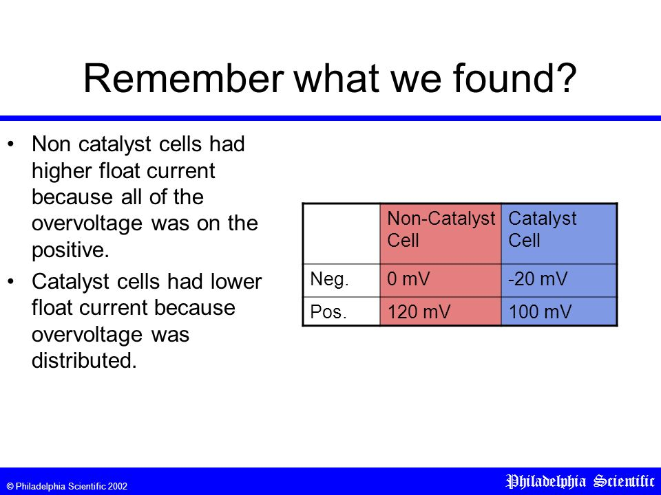 © Philadelphia Scientific 2002 Philadelphia Scientific Remember what we found? Non catalyst cells had higher float current because all of the overvolt