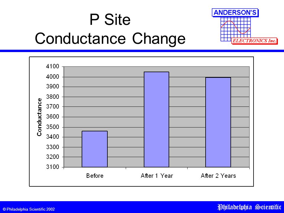 © Philadelphia Scientific 2002 Philadelphia Scientific P Site Conductance Change
