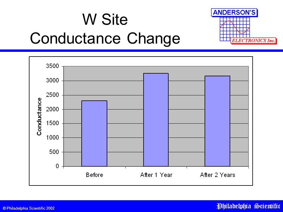 © Philadelphia Scientific 2002 Philadelphia Scientific W Site Conductance Change