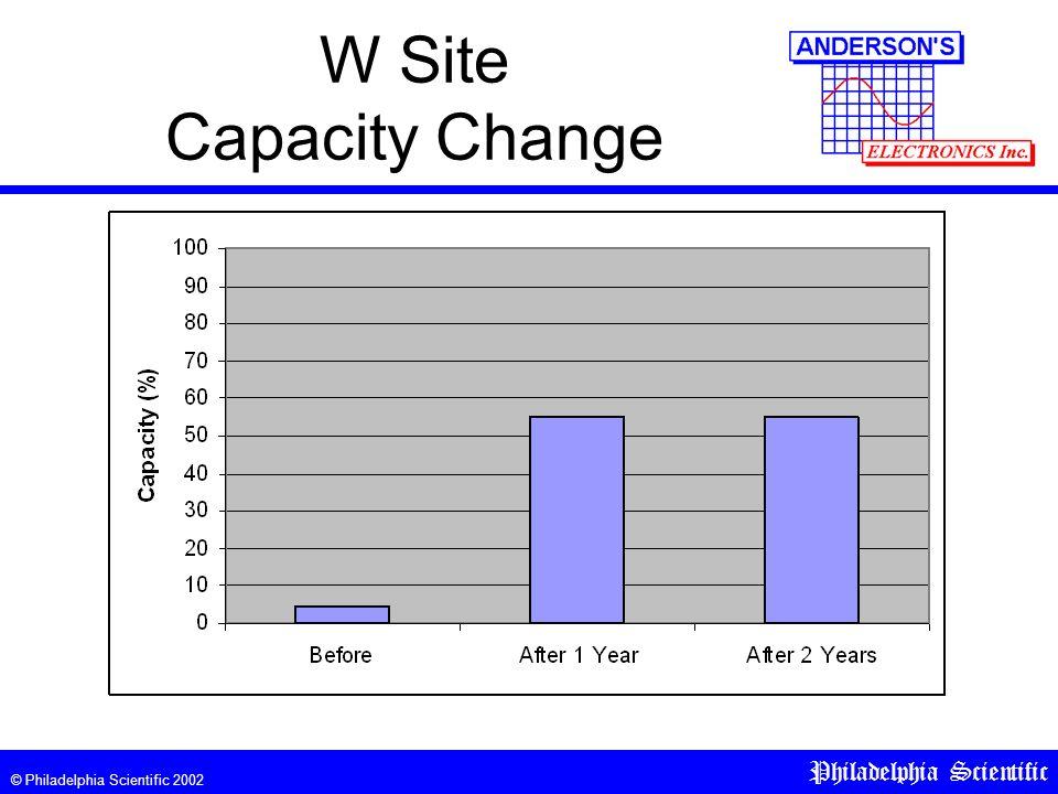 © Philadelphia Scientific 2002 Philadelphia Scientific W Site Capacity Change
