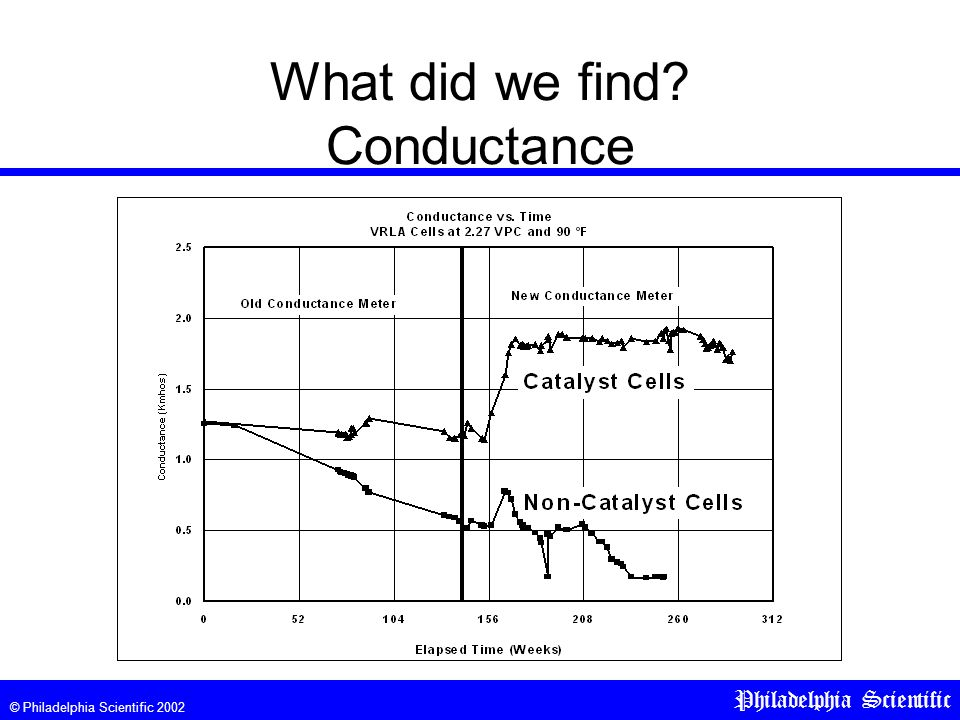 © Philadelphia Scientific 2002 Philadelphia Scientific What did we find? Conductance