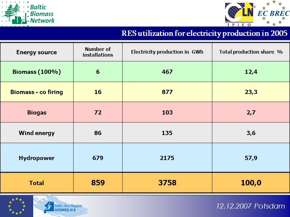 12.12.2007 Potsdam RES utilization for electricity production in 2005 Energy source Number of installations Electricity production in GWhTotal production share % Biomass (100%)646712,4 Biomass - co firing1687723,3 Biogas721032,7 Wind energy861353,6 Hydropower679217557,9 Total 8593758100,0