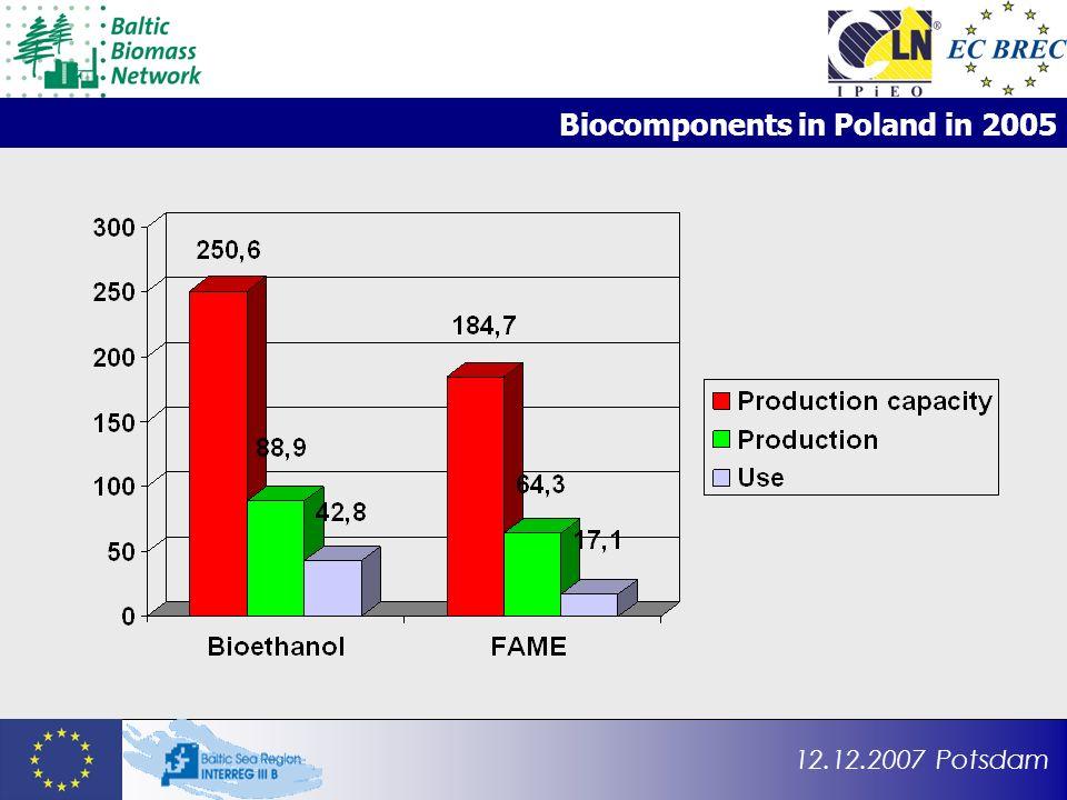 12.12.2007 Potsdam Biocomponents in Poland in 2005