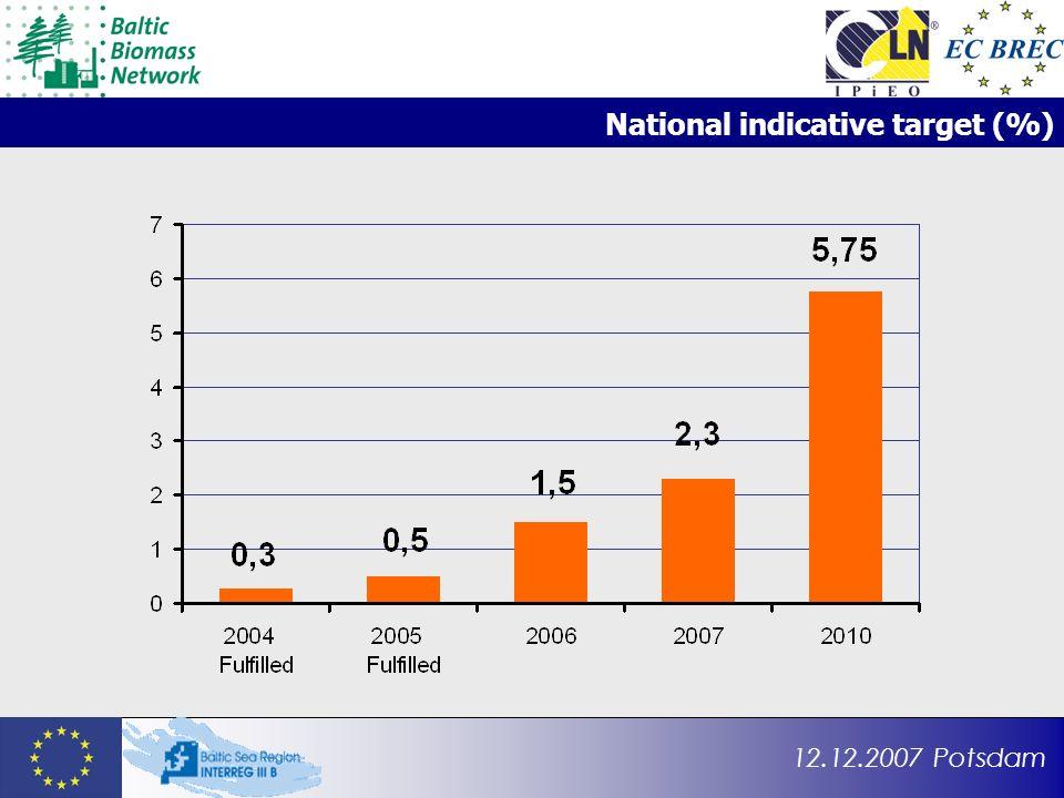 12.12.2007 Potsdam National indicative target (%)
