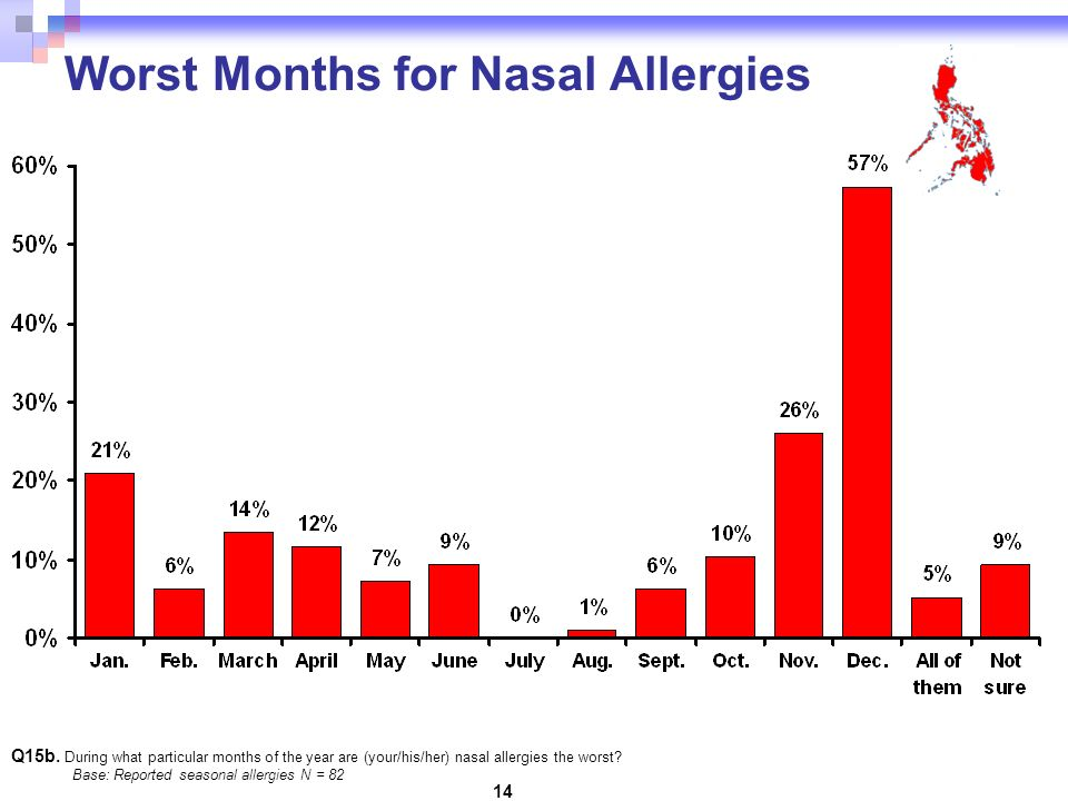14 Worst Months for Nasal Allergies Q15b.