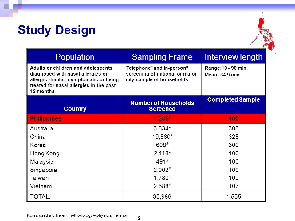 2 Study Design PopulationSampling FrameInterview length Adults or children and adolescents diagnosed with nasal allergies or allergic rhinitis, symptomatic or being treated for nasal allergies in the past 12 months Telephone* and in-person # screening of national or major city sample of households Range:10 - 90 min.