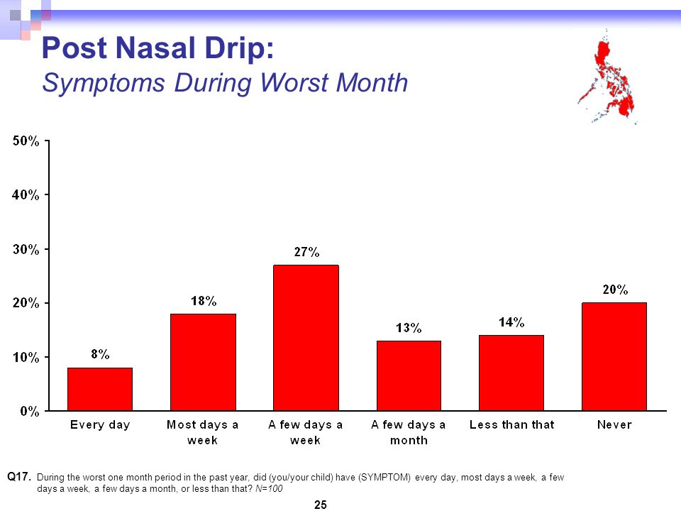 25 Post Nasal Drip: Symptoms During Worst Month Q17.