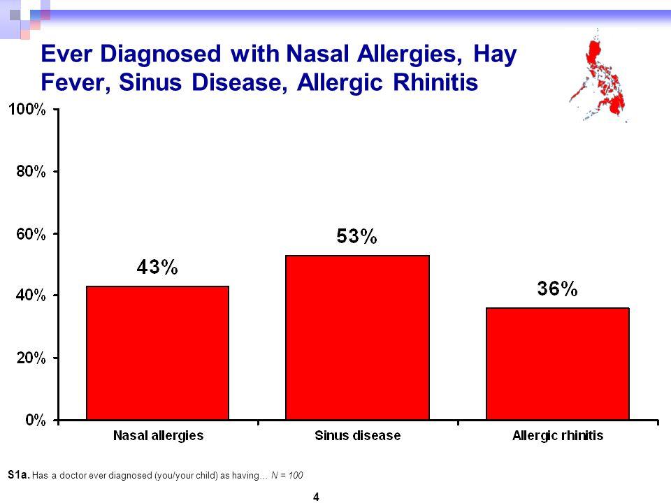 25 Post Nasal Drip: Symptoms During Worst Month Q17.