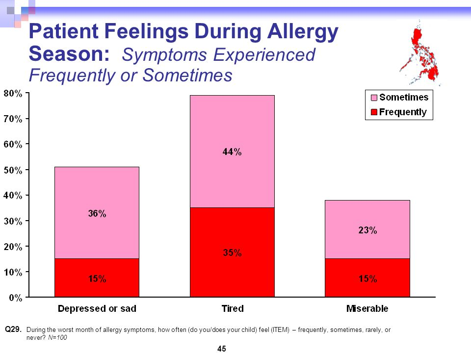 45 Q29. During the worst month of allergy symptoms, how often (do you/does your child) feel (ITEM) – frequently, sometimes, rarely, or never? N=100 Pa
