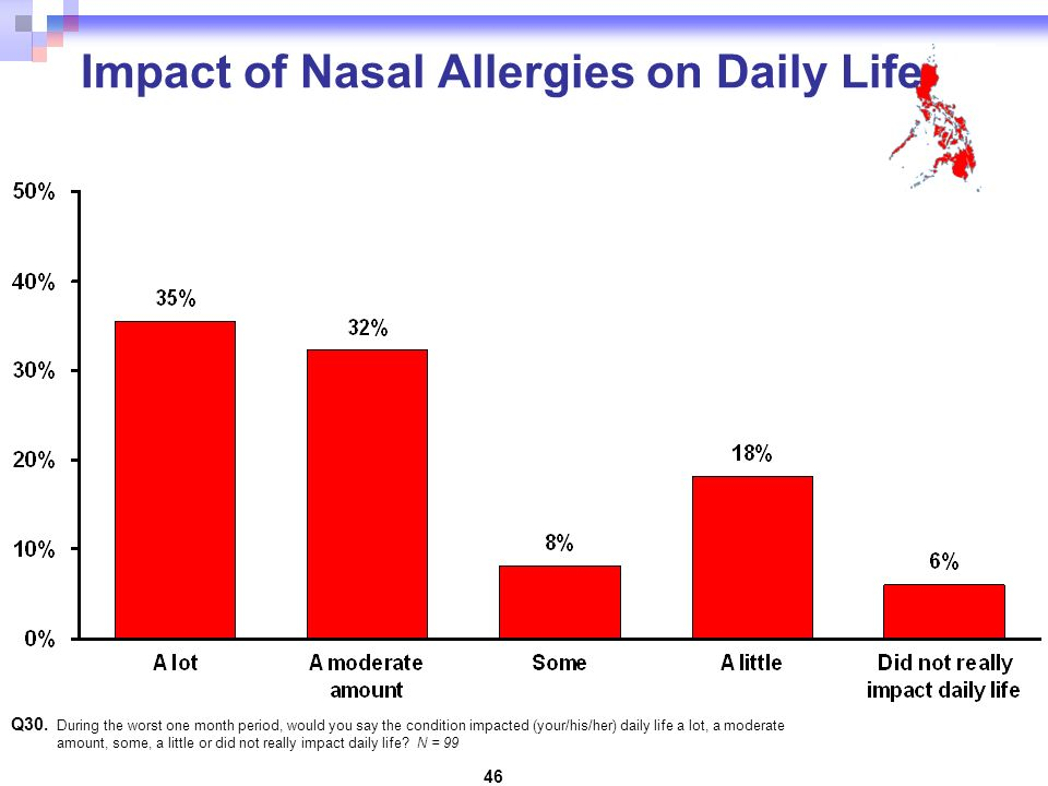 46 Impact of Nasal Allergies on Daily Life Q30.