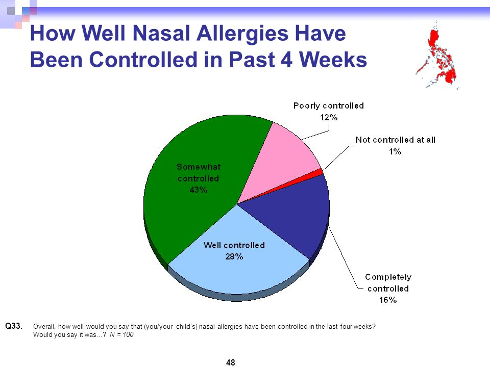 48 How Well Nasal Allergies Have Been Controlled in Past 4 Weeks Q33.