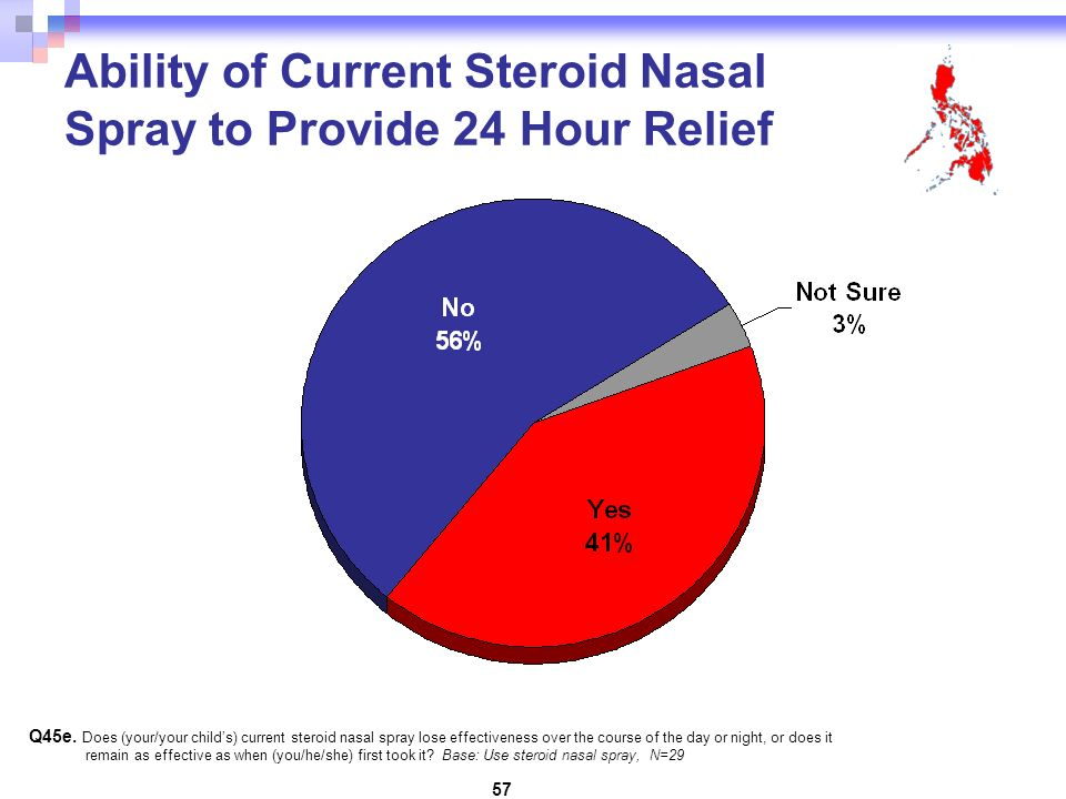57 Q45e. Does (your/your childs) current steroid nasal spray lose effectiveness over the course of the day or night, or does it remain as effective as