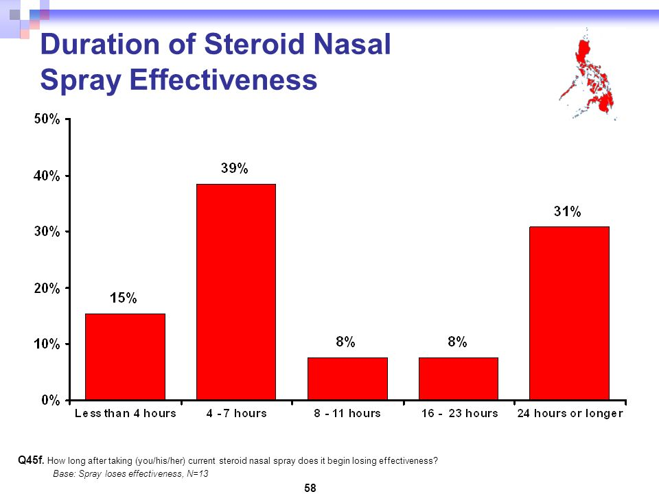 58 Q45f. How long after taking (you/his/her) current steroid nasal spray does it begin losing effectiveness? Base: Spray loses effectiveness, N=13 Dur